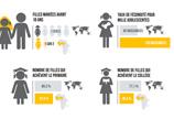 Photo Égalité filles-garçons en éducation dans les pays en développement